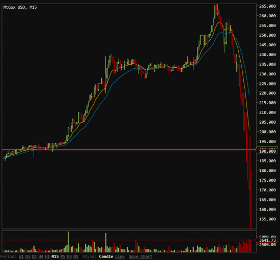 Котировки Bitcoin рухнули на 40% за пару часов! Что будет дальше?)
