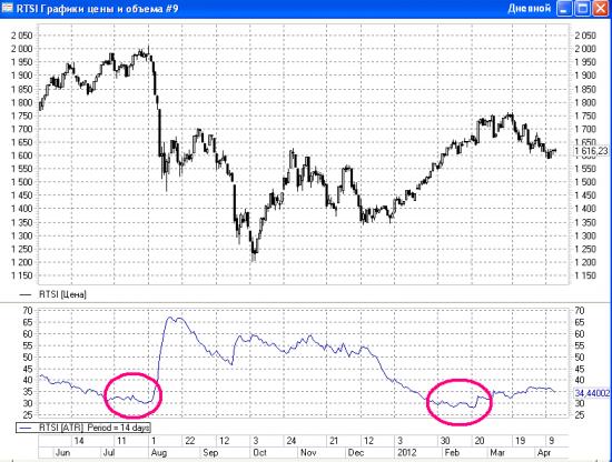 Парадоксы рынка, о чём говорят индикаторы и результаты воскресного опроса