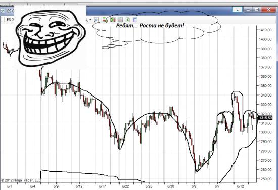 Вижу на графике некрасивый жест рынка. Что бы это значило?