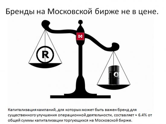 Бренды на Московской бирже не в цене