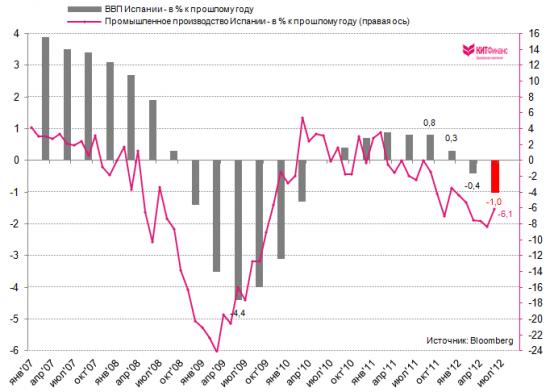 Понедельник, премаркет: Испанский ВВП