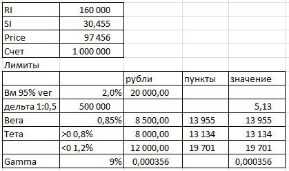 система рисков для торговли опционами на индекс РТС для счета 1 000 000 руб