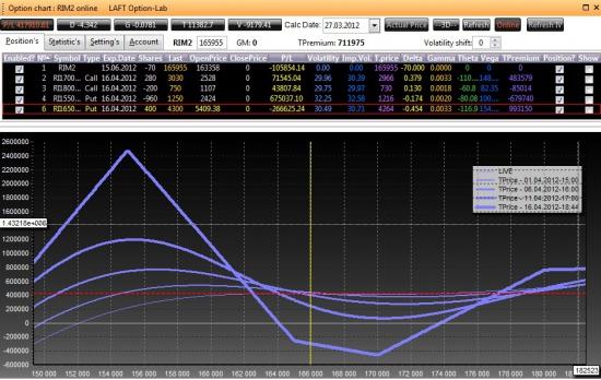 Модификация позиции 26-27 марта 2012 на апреле, какие соображения?