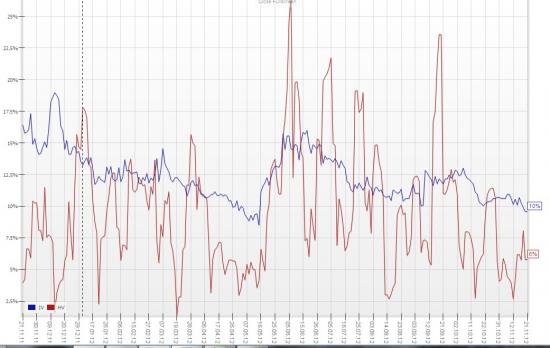 Анализ волатильности пары доллар-рубль