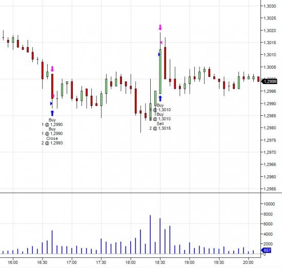 торговля на CME (первые сделки)