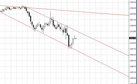 S&P 500 вероятно может сходить на 1285
