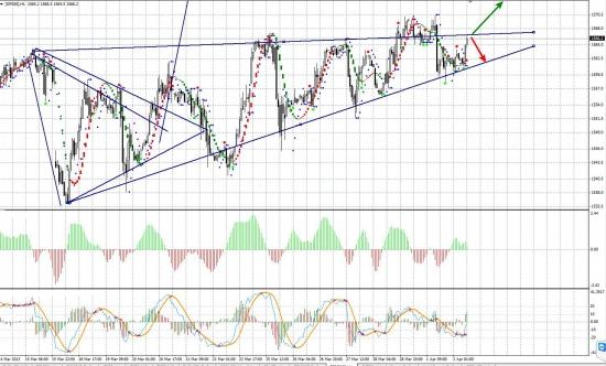 S&P500 Н1 Время для принятия решений 2