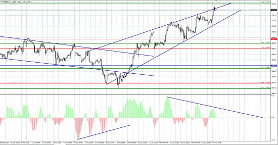 Время для принятия решений S&P500