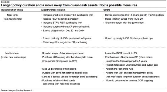 Заседание Банка Японии - возможные меры регулятора