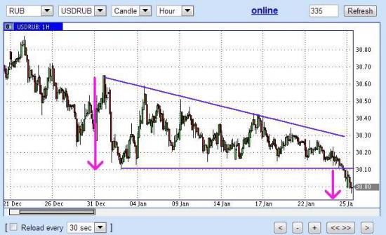 куда растет RUB/падает USD?