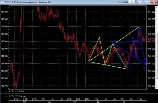 прогноз по фРТС и доллару