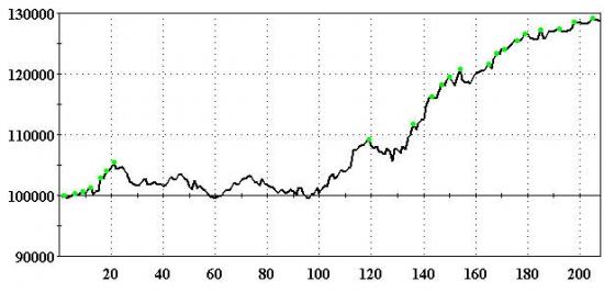 """Мутим робота на коленке. Исследование """"ослячьего"""" поведения игроков рынка."""