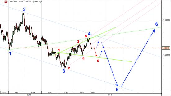 EUR/USD и Вульф