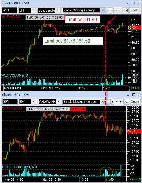 Деньги на корреляции с рынком.
