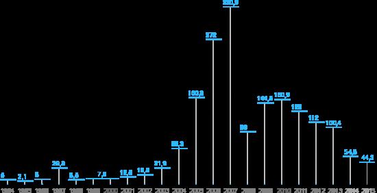 Динамика капитализации Газпрома