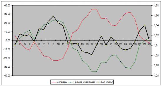 Краткий обзор открытых позиций участников рынка, по валютной паре EURUSD, основываясь на отчеты СОТ