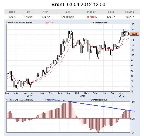 Brent-week