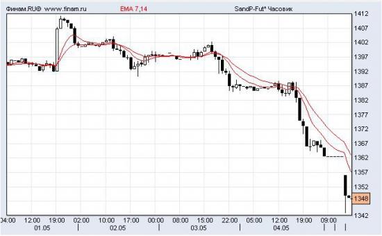 Рынки начали неделю с обвала.