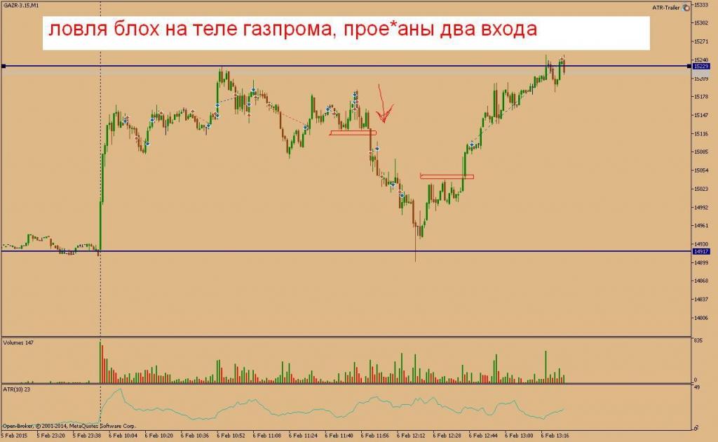 Сложно ли торговать бинарными опционами