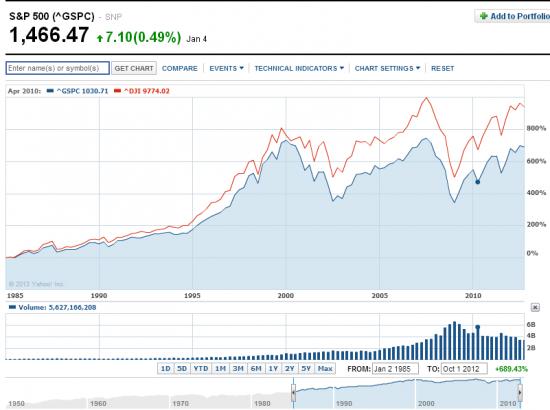 Когда ждать следующий биржевой крах.