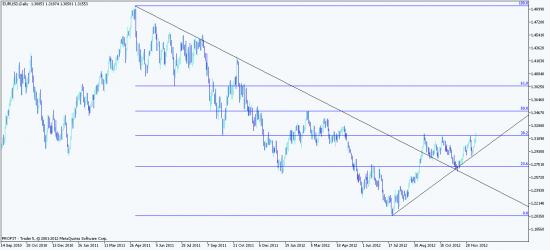 Анализ валютной пары EURUSD на 17-21 декабря 2012