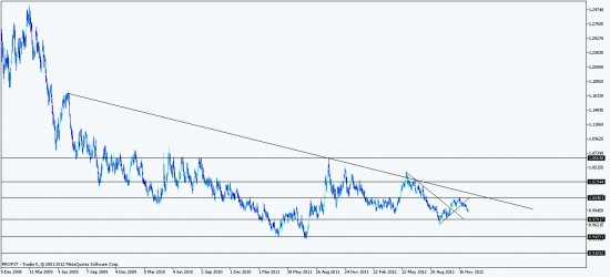 Анализ основных валютных курсов Forex на 17-21 декабря 2012