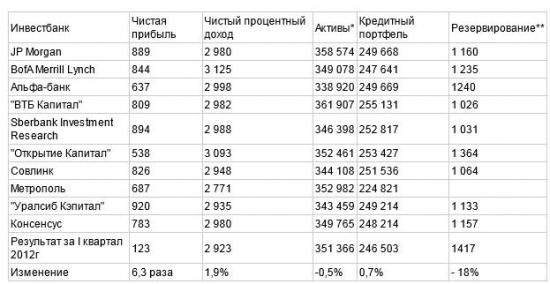 """Банк """"Санкт-Петербург"""" в I квартале увеличил чистую прибыль в 6,3 раза - до 783 млн руб."""