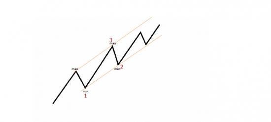 Как правильно строить трендовые линии.