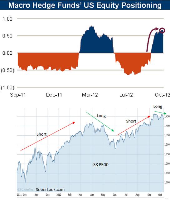 Как хедж-фонды чувствуют рынок. Картина «прибыльности».