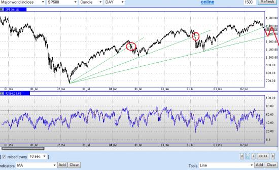 Простые прямые линии на индексе S&P