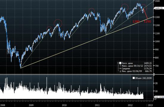 Индекс S&P: простые линии