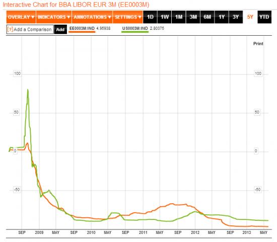EUR LIBOR 3-Month и USD LIBOR 3-Month