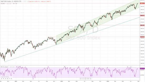 S&P500: 2000--->1450?