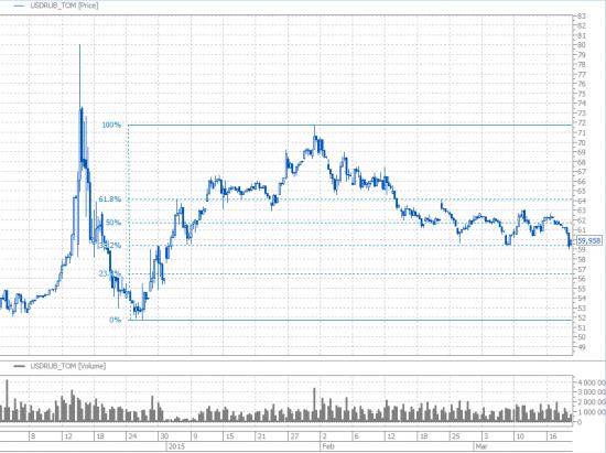 Так уж совпало. Доллар/Рубль, упростим до одной картинки.