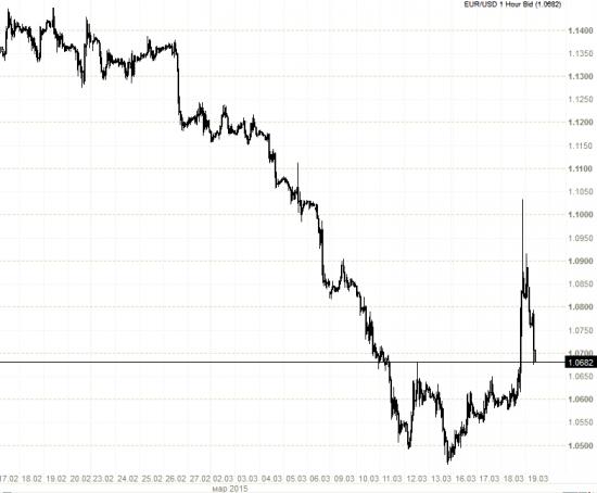 Евро/доллар. Что это было?
