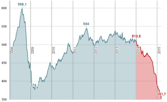Валютное РЕПО и снижение евро – основные причины снижения международных резервов России