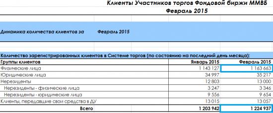 0,81% населения России торгует на фондовом рынке.