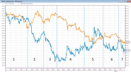 Рубль и нефть. Динамика с начала марта.