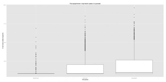 Визуализация результатов ЛЧИ в R