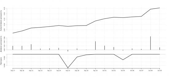 Анализ сделок участников ЛЧИ-2015 - III. + 2 рынка.