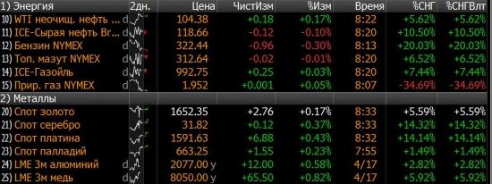 Надеемся на восстановление рынка в среду