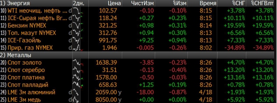 Готовимся к сильному движению на рынках