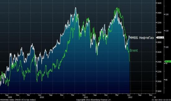 Раскорреляция с графиком нефти