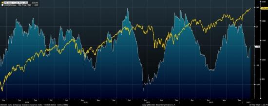 Сильнейшая раскорреляция индекса S&P-500 и CESI