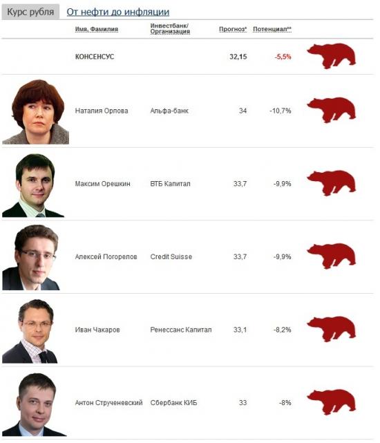 Каким будет курс рубля к концу 2013 г.