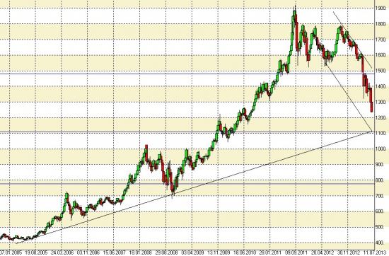 Еще немного о падении цен на золото