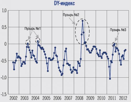 Есть ли «пузырь» на российском рынке акций?