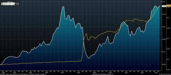 QE vs Margin Debt