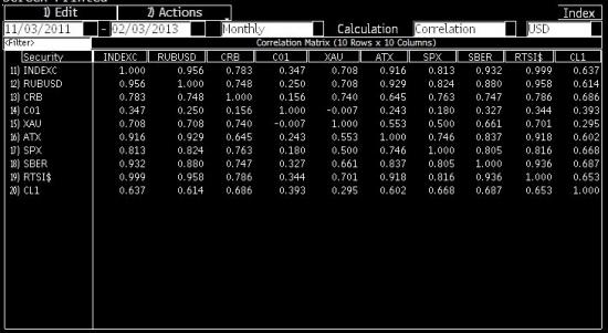 Следим за сырьевыми индексами