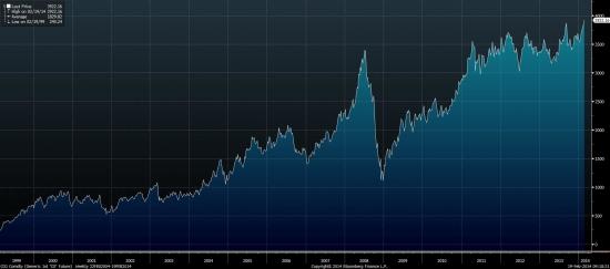 Стоимость нефти Brent выраженная в рублях обновила исторический максимум